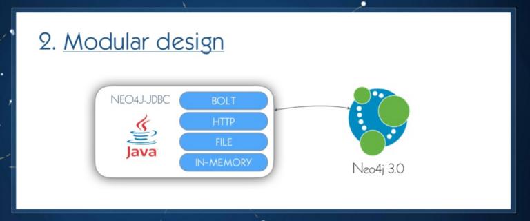Neo4j-JDBC driver has a modular design