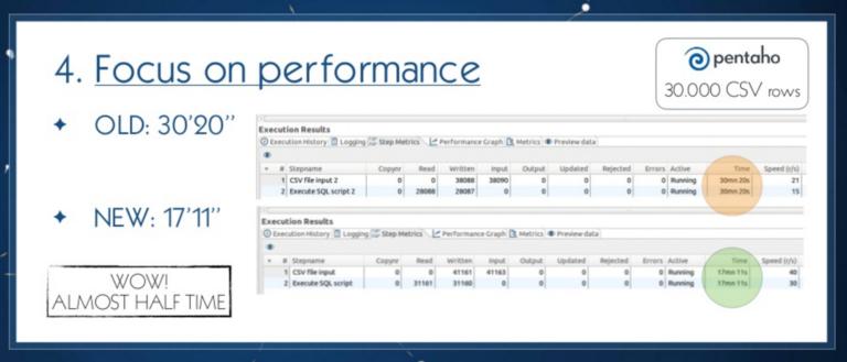 Neo4j-JDBC driver performance with Pentaho