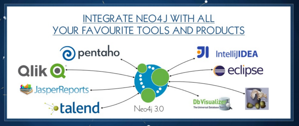 Neo4j integration with JDBC tools including Pentaho, Qlik, Talend, Eclipse and more
