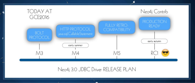 The Neo4j JDBC driver release plan