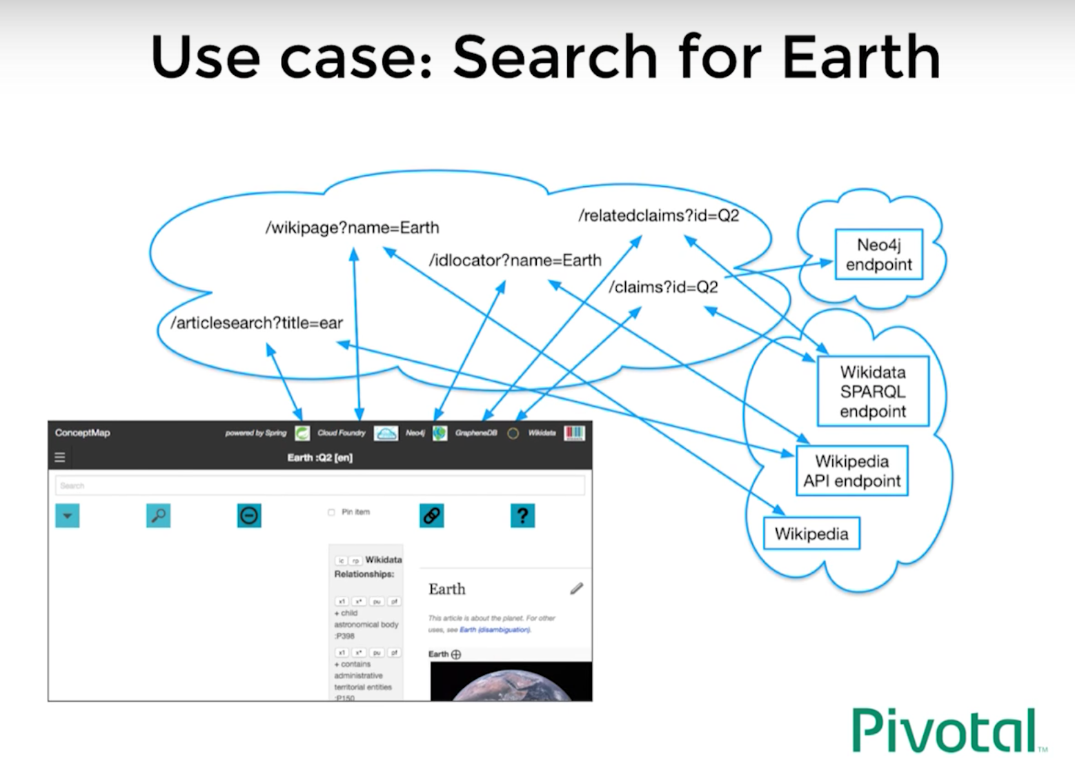 Navigate all the knowledge with spring neo4j see how the wikipedia concept map architecture works ccuart Choice Image