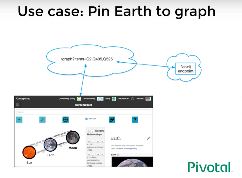Find out how to pin wikipedia entries to the Neo4j concept graph
