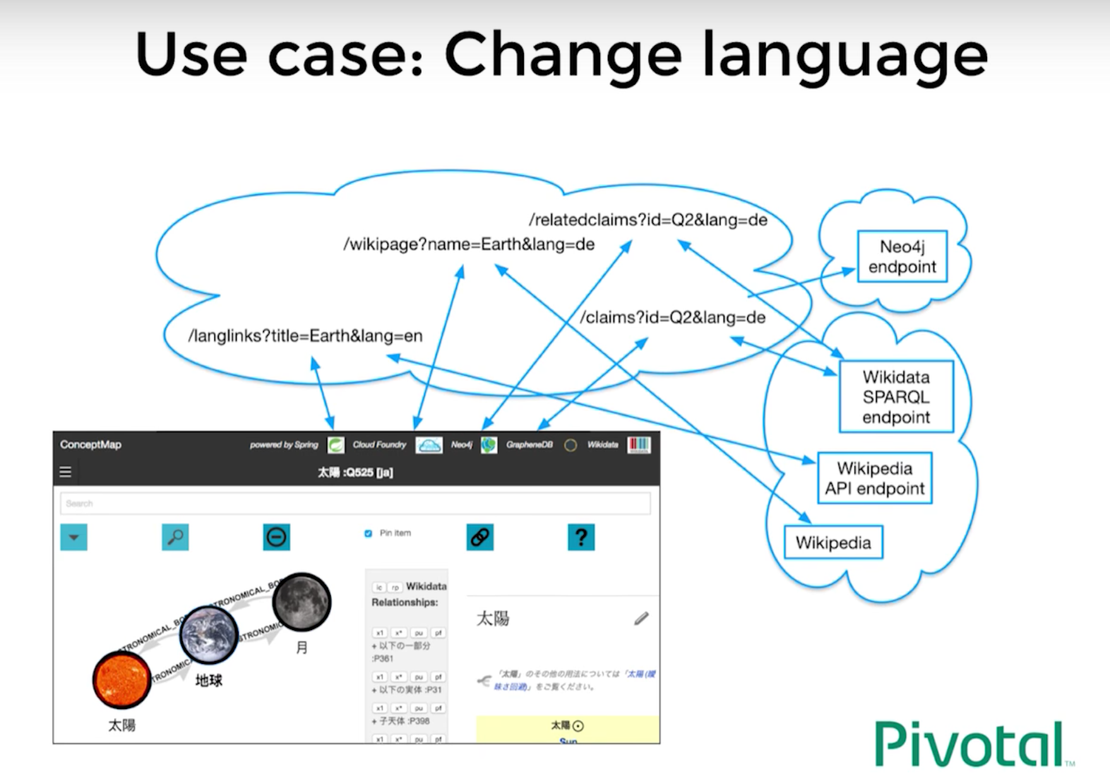 Navigate All The Knowledge With Spring Neo4j Lang Wiring Diagram How To Change Languages Using Pojos