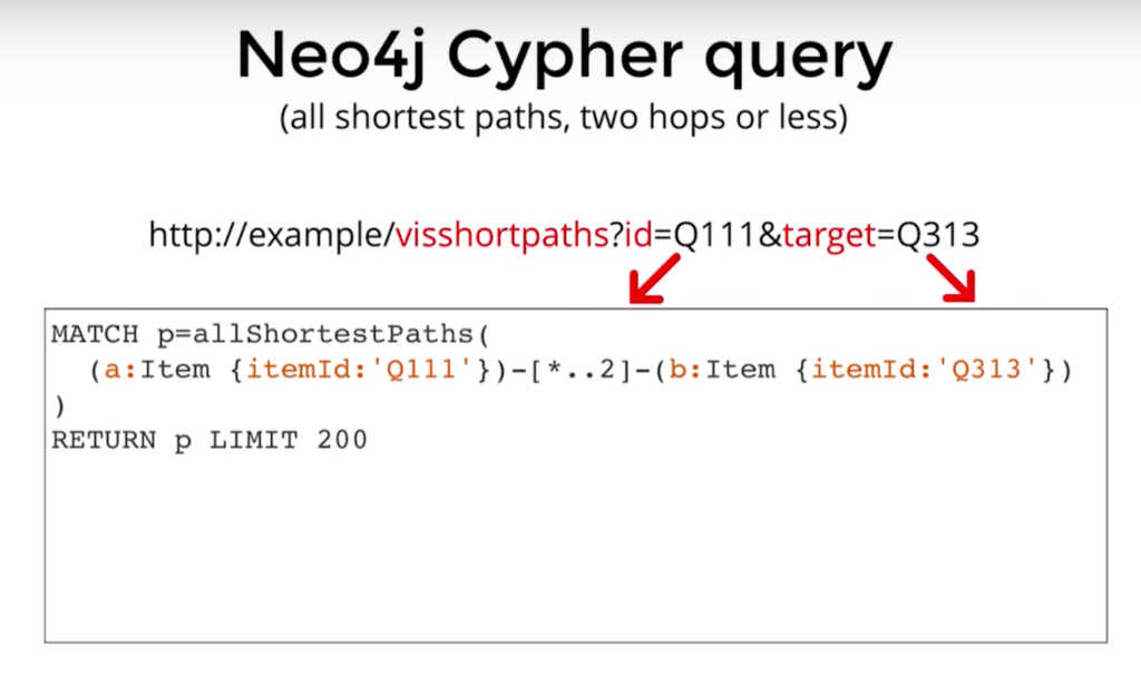 Neo4j Cypher query to find all shortest paths