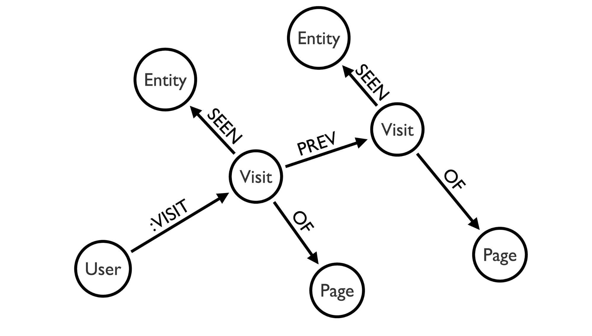 Graph Databases in Drupal: A Neo4j Module with Rules Integration