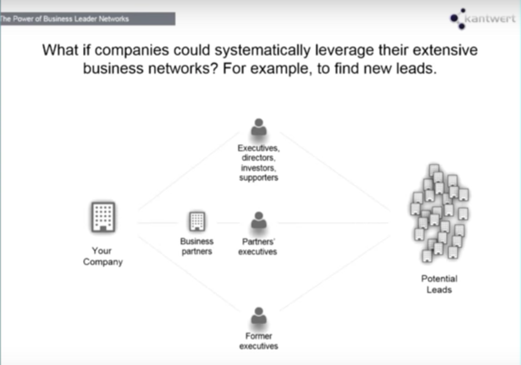 what if companies could leverage business networks