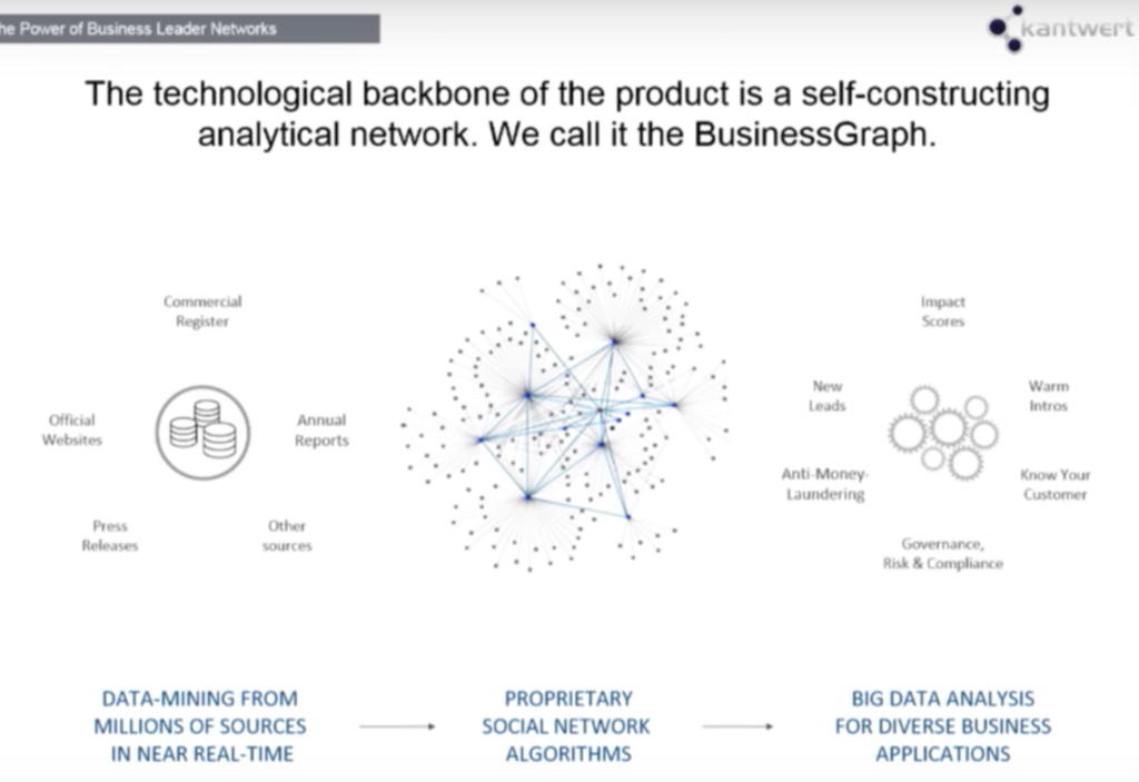 Discover the backbone of the Kantwert analytical network