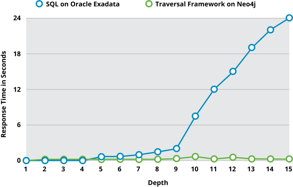 Performance comparison between Neo4j and Oracle RDBMS with SQL