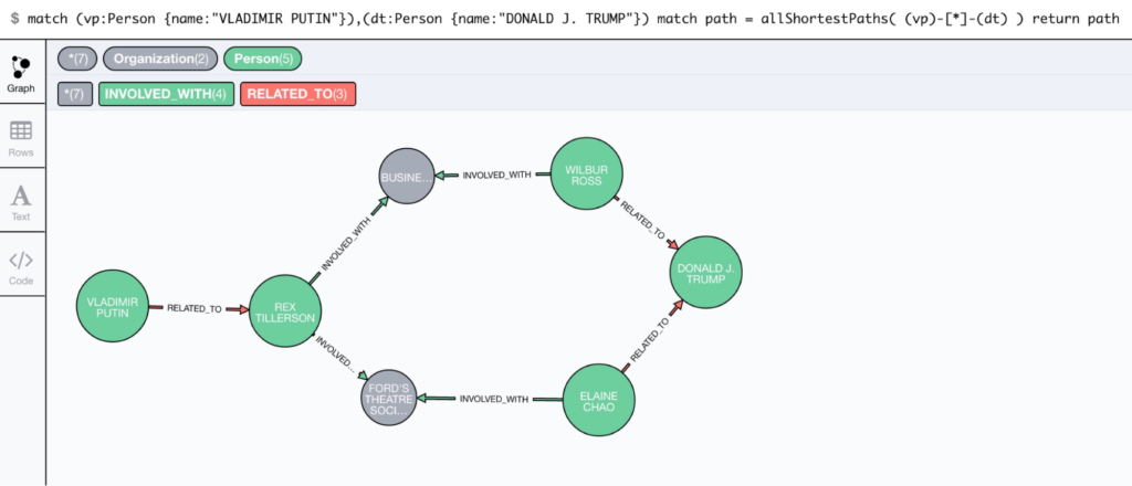 Shortest path between Donald Trump and Vladimir Putin in Neo4j