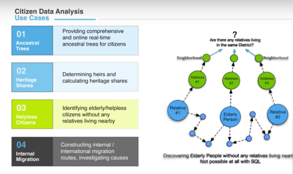 Find out how Kale Yazılım uses graphs for ancestry data and a variety of other use cases