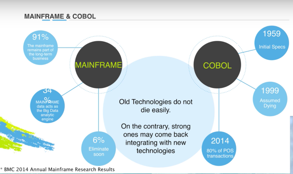 Find out what older technologies have stuck around over time, partly because of their incorporation with graphs