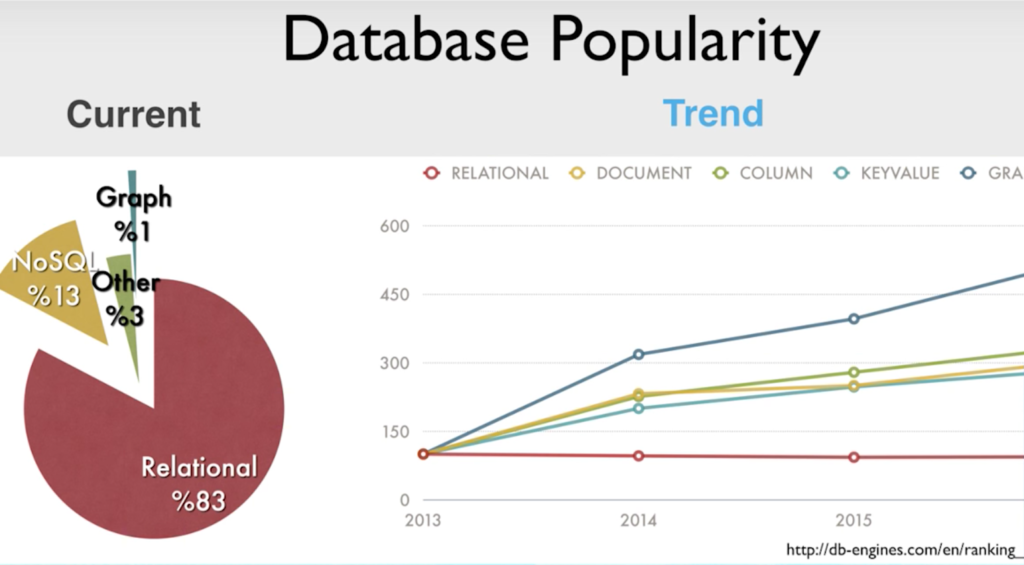 Explore the trends in database popularity, including graph, relational, and NoSQL