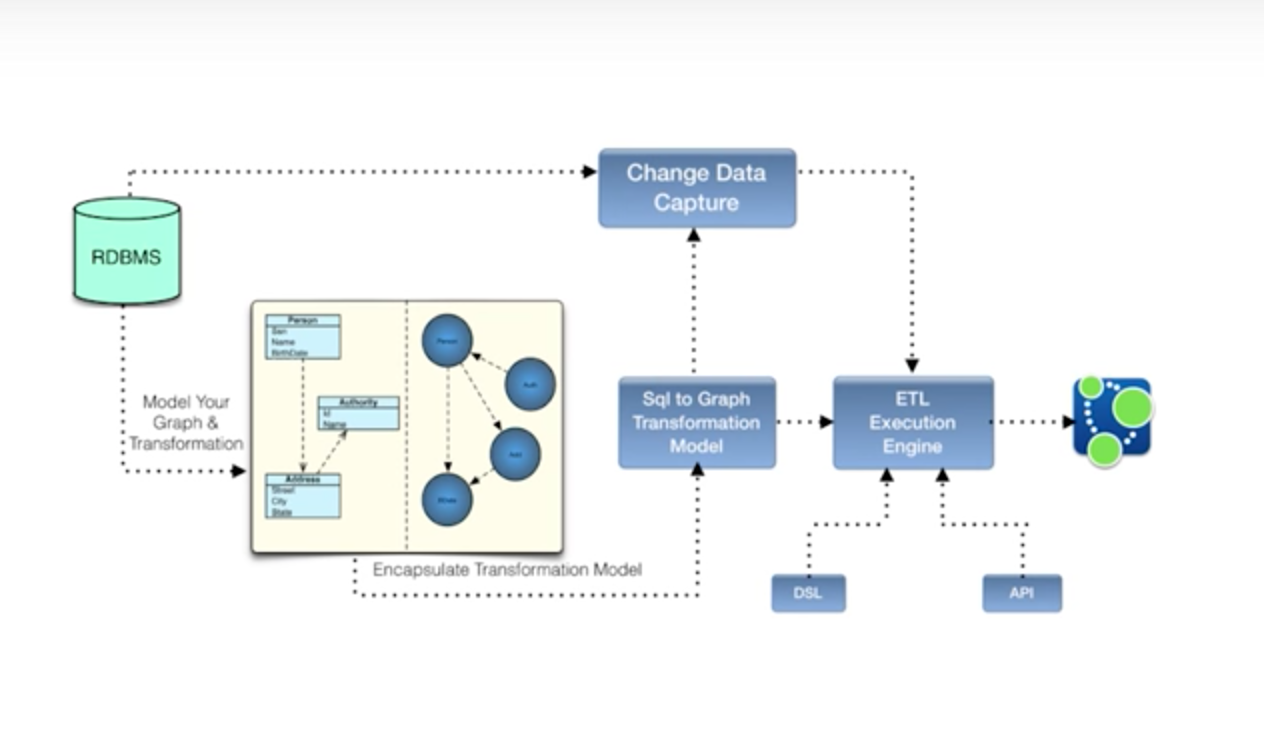 how to put data into a graph
