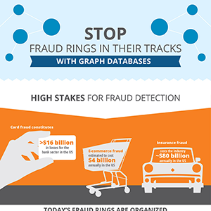 Stop Fraud Rings In Their Tracks with Neo4j