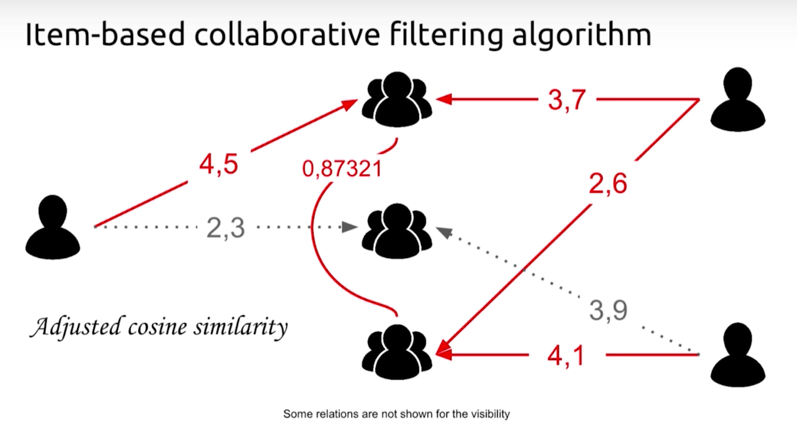 What is Collaborative Filtering and Some Examples | Neo4j