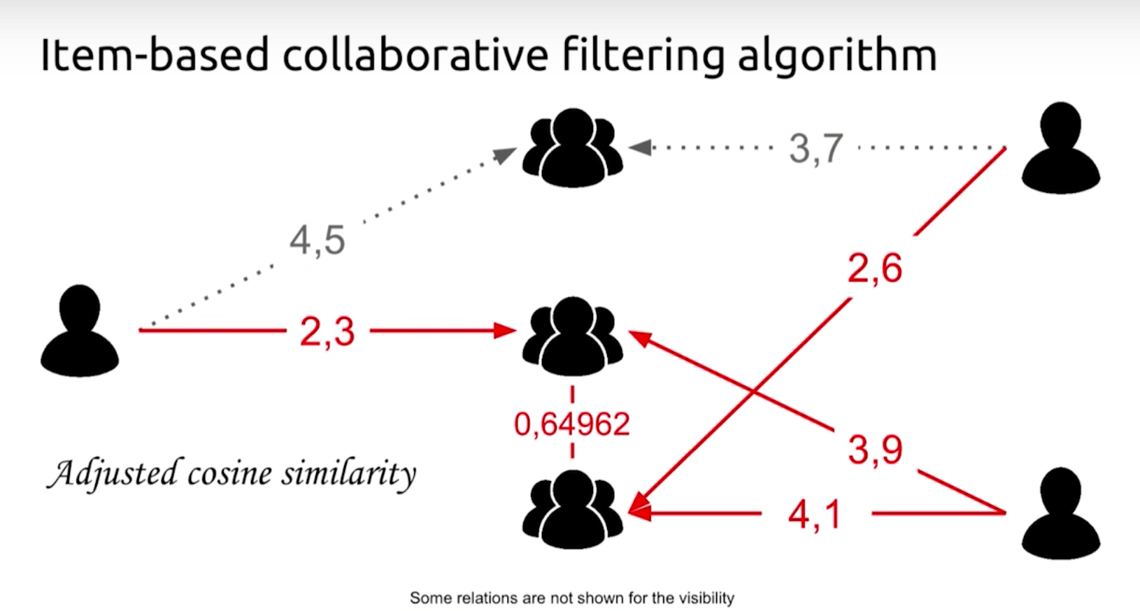 What Is Collaborative Filtering And Some Examples