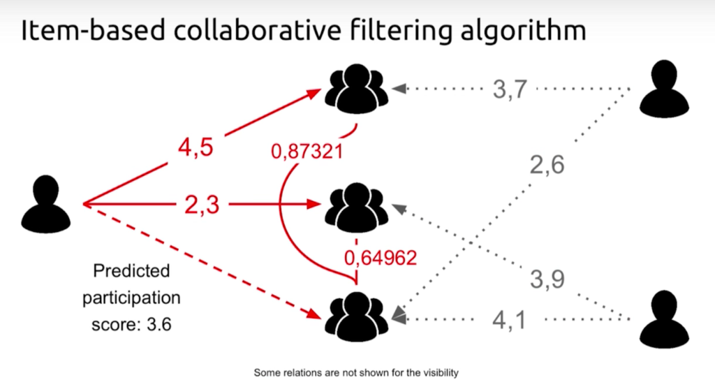 An item-based collaborative filtering algorithm with adjusted cosine similarity for team three