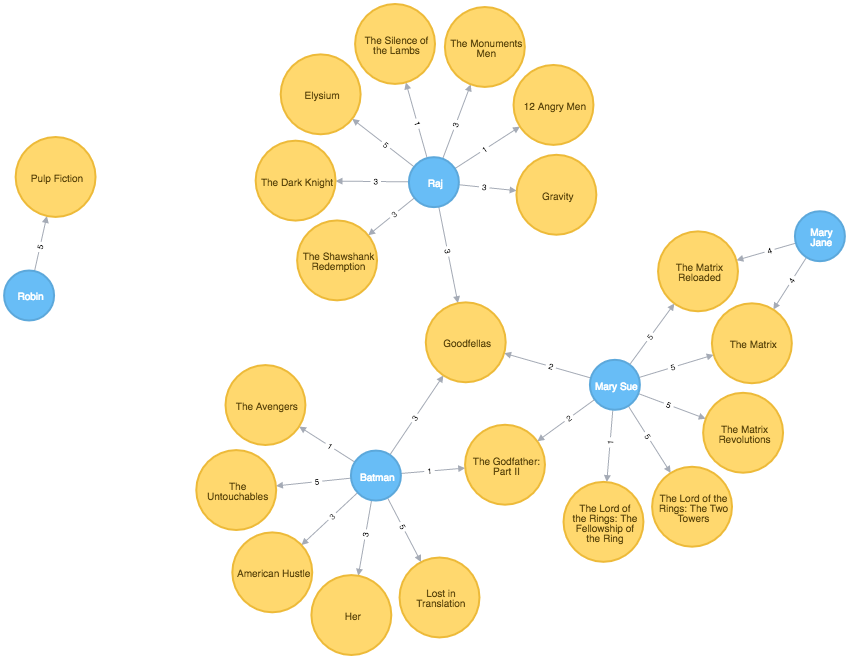 User data model for the Neo4j Flask movies template app