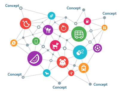 Learn how to explore the Microsoft Concept Graph using Neo4j and the Cypher graph query language