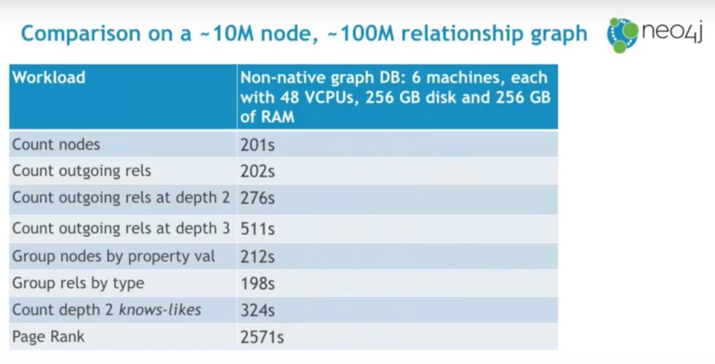 A non-native graph database performance benchmark