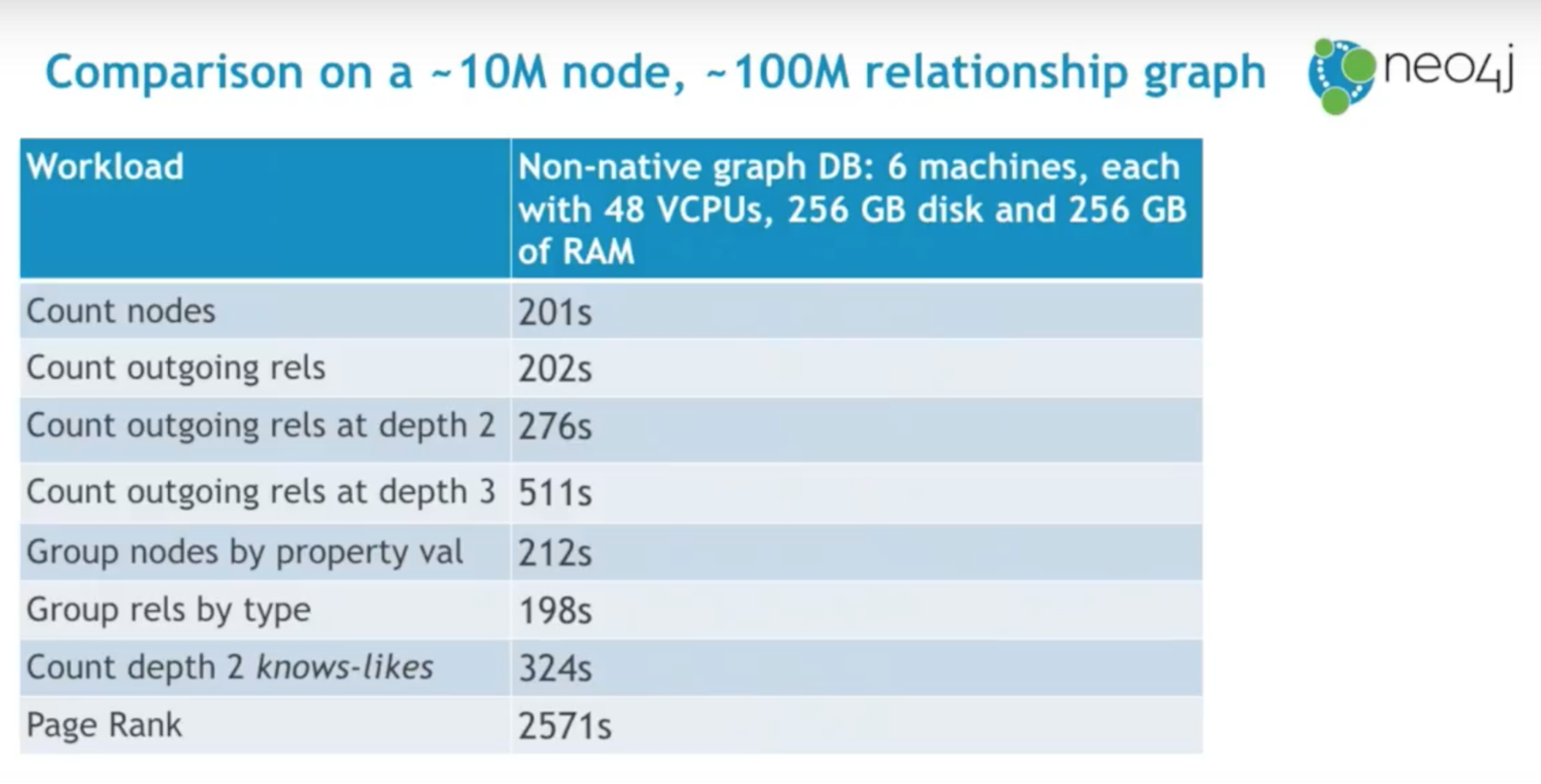 Why Native Graph Matters: The Co-Evolution of Computer