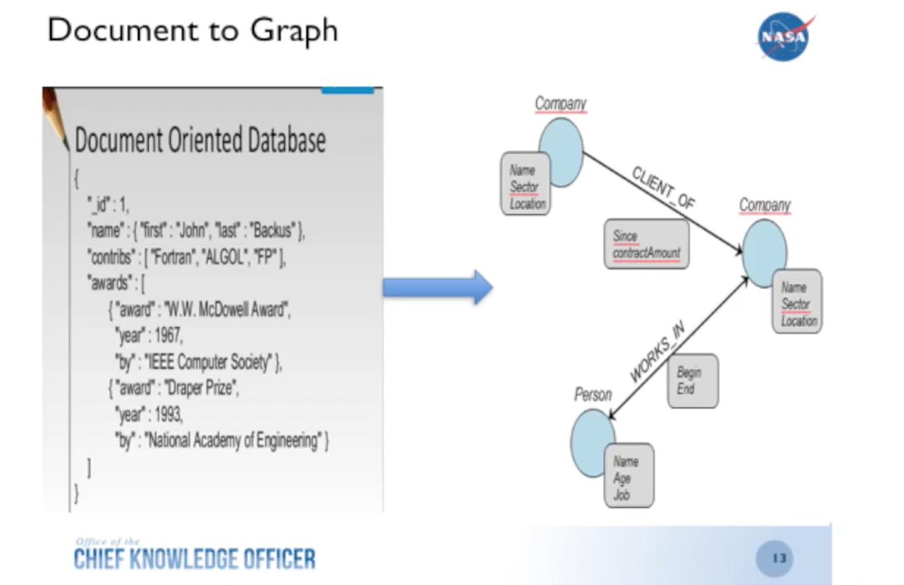 How NASA Finds Critical Data through a Knowledge Graph