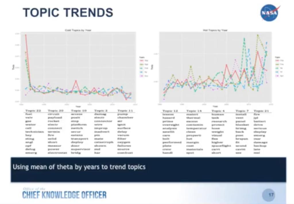 NASA trend graphs