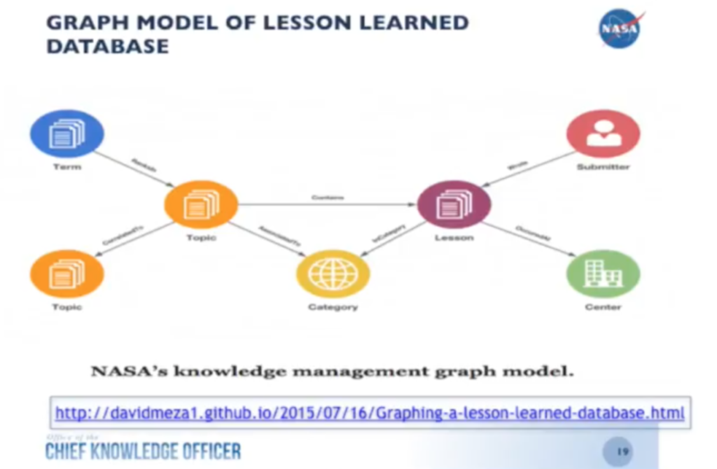 NASA graph model of lessons learned