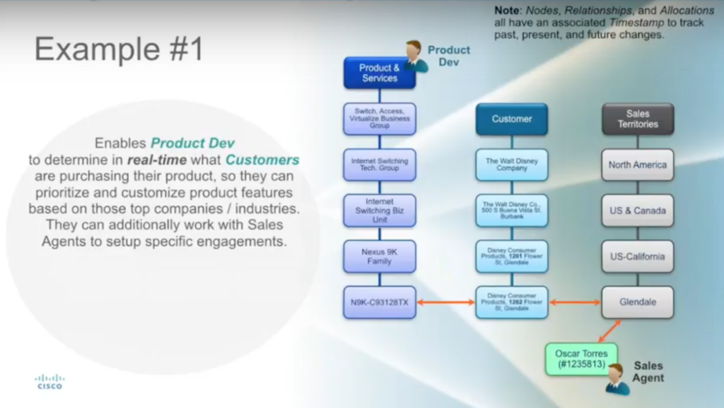 Cisco hierarchy management platform example