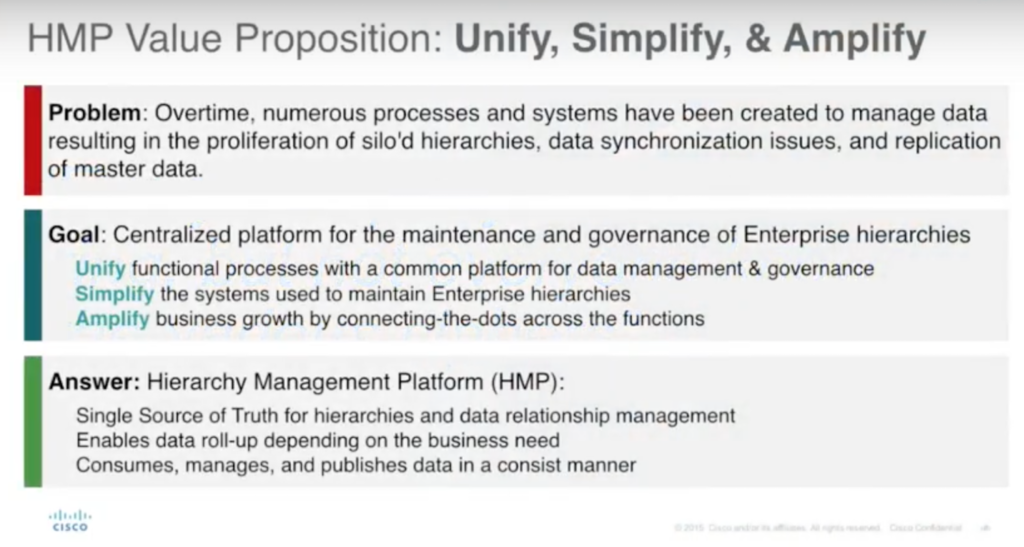 HMP Value Proposition: Unify, Simplify and Amplify