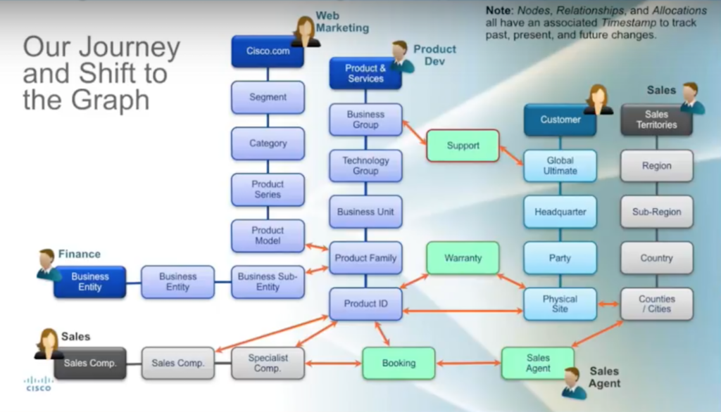 Cisco's journey and shift to graph