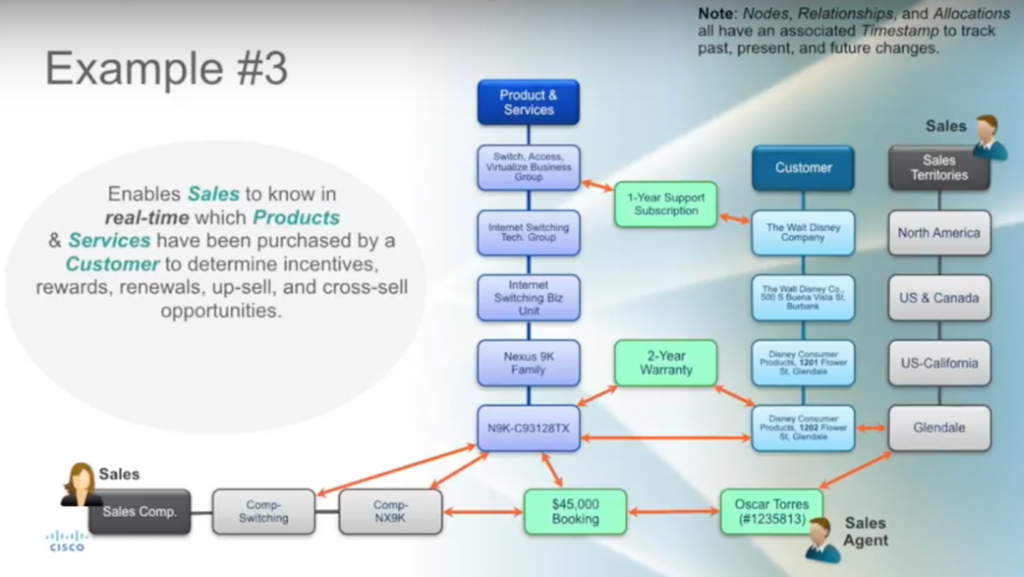 Cisco's hierarchy management platform example three