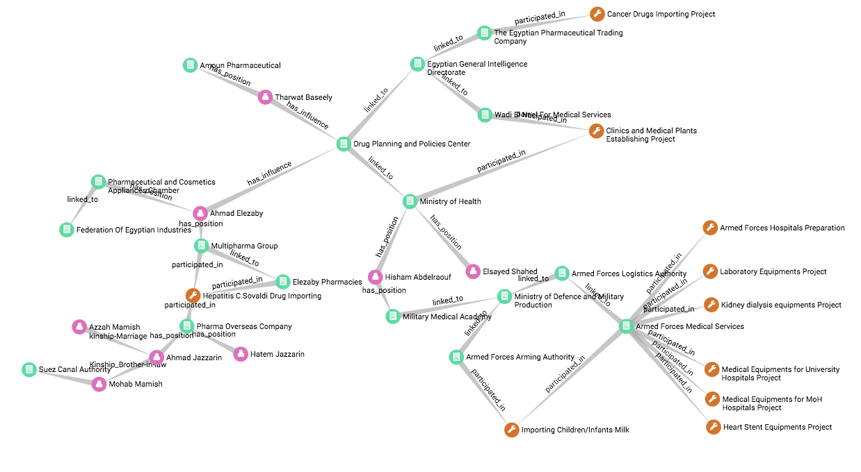 Explore everything that's happening in the Neo4j community for the week of 25 March 2017