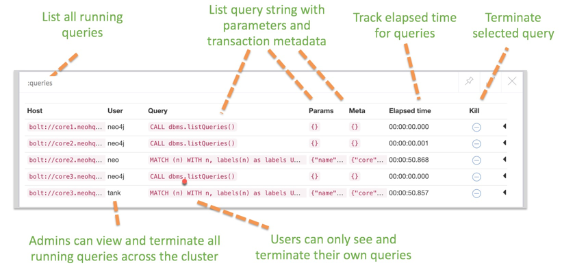 Learn more about query management and security event logging in Neo4j Enterprise Edition