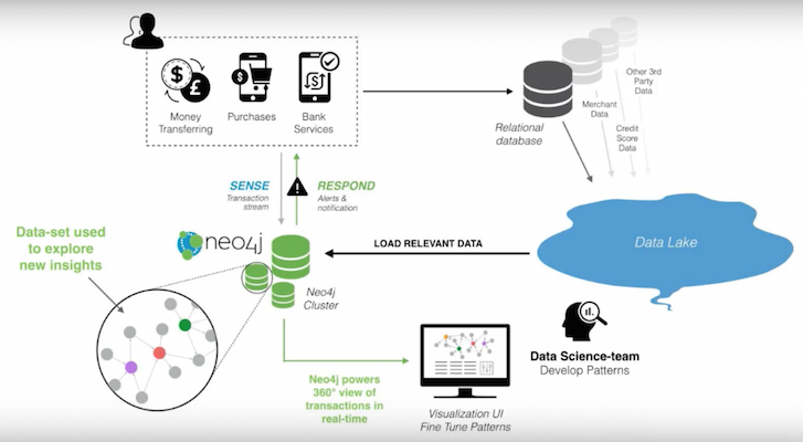 Fraud Prevention with Neo4j: A 5-Minute Overview