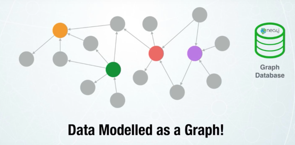 Neo4j graph data modeling for fraud prevention