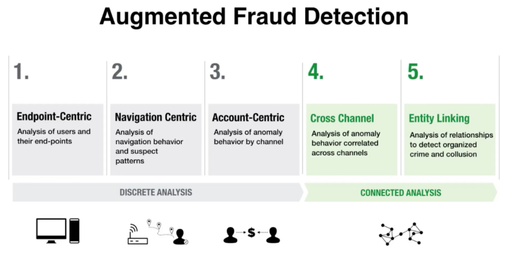 Augmented fraud detection with graph databases