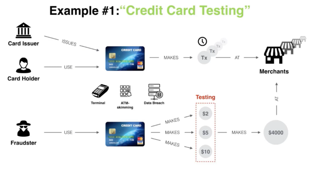 Fraud prevention example: credit card testing