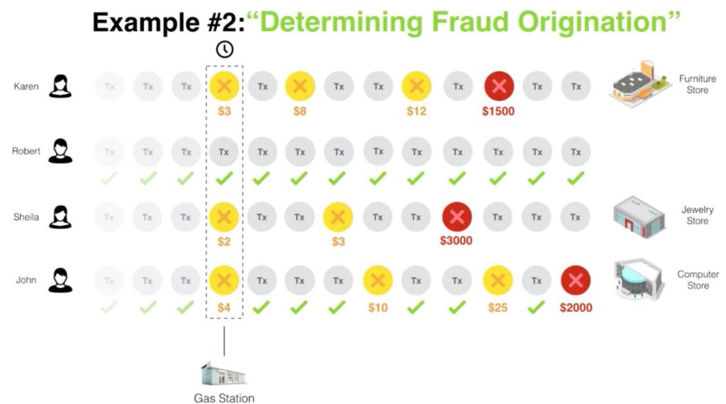 Fraud prevention example: fraud origination