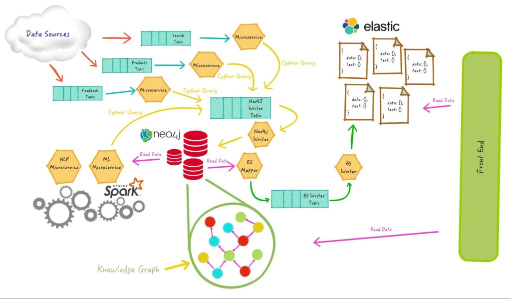 Learn how to use Neo4j knowledge graphs to make more relevant and powerful search engines