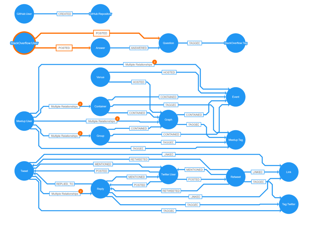 Learn how to do graph visualization for Neo4j schemas using Cypher and yFiles for HTML