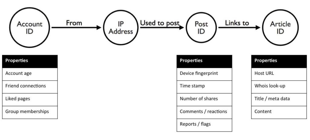 Graph model for fake news detection