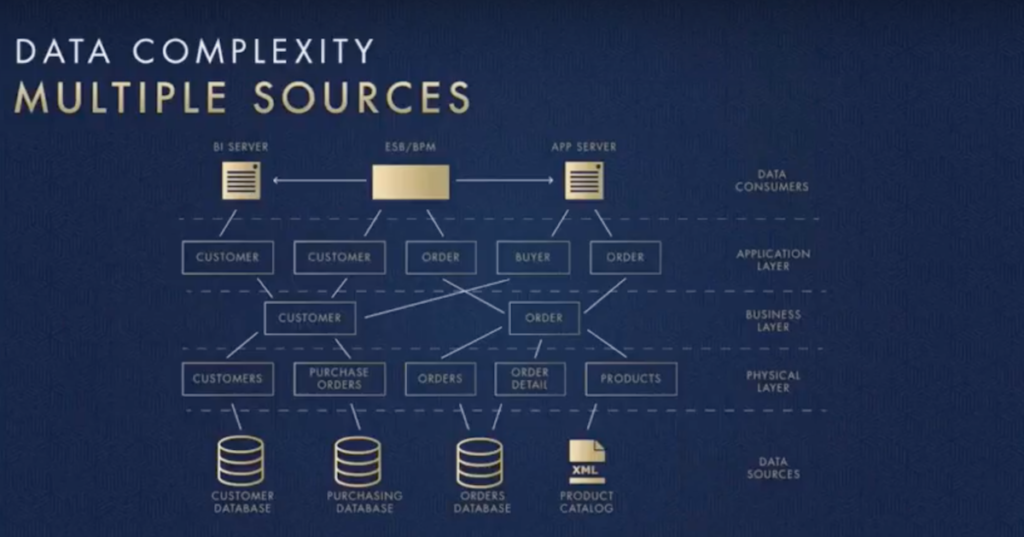 complex data that comes from multiple sources