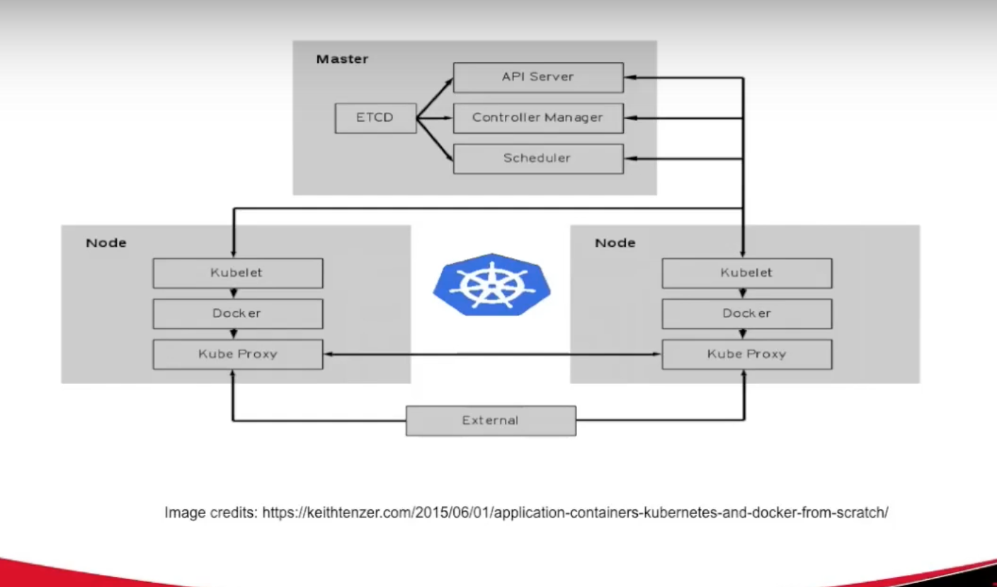 Neo4j Container Orchestration with Kubernetes, Docker Swarm