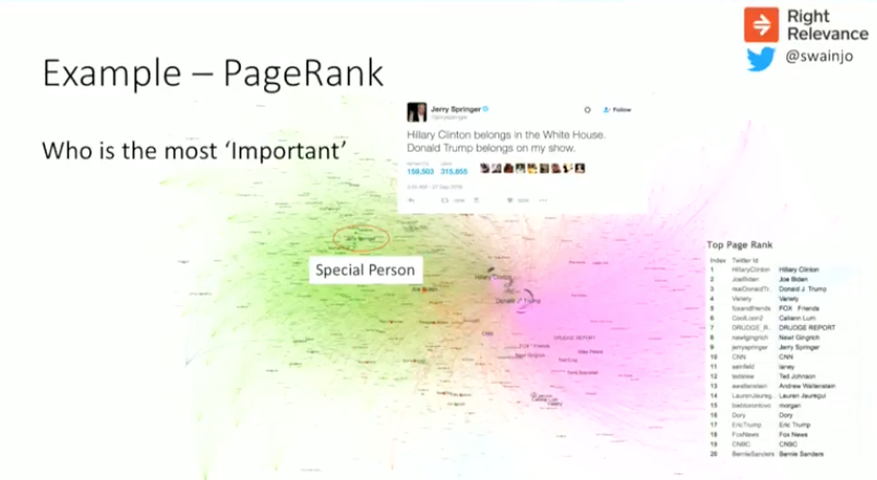 PageRank graph algorithm