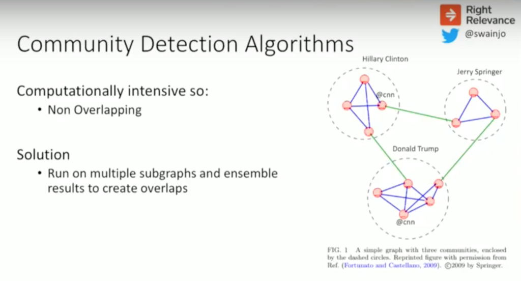 Community detection algorithm