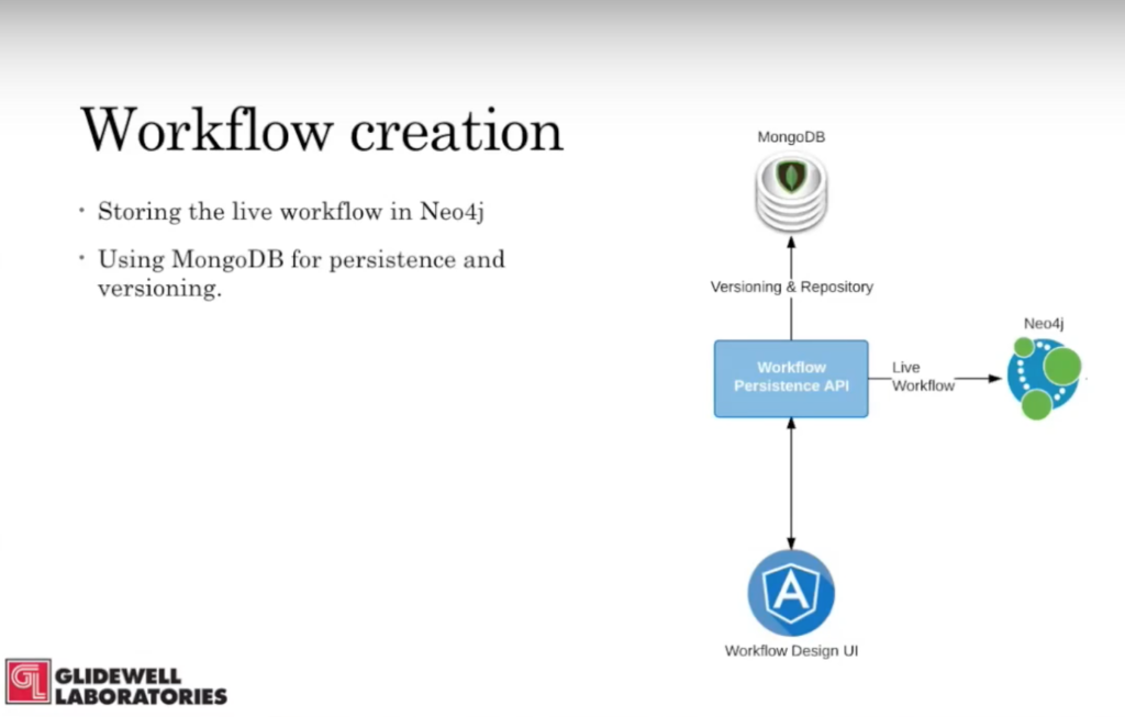 The Glidewell workflow creation