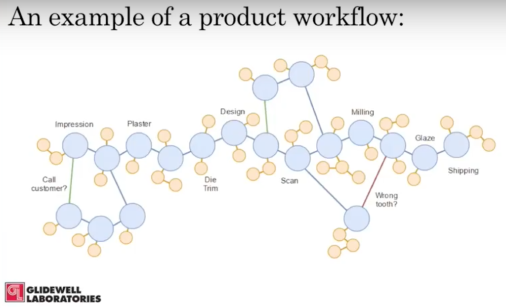 A product workflow example