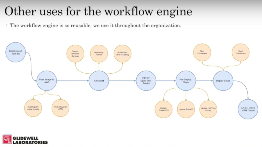 Reusable workflow engine