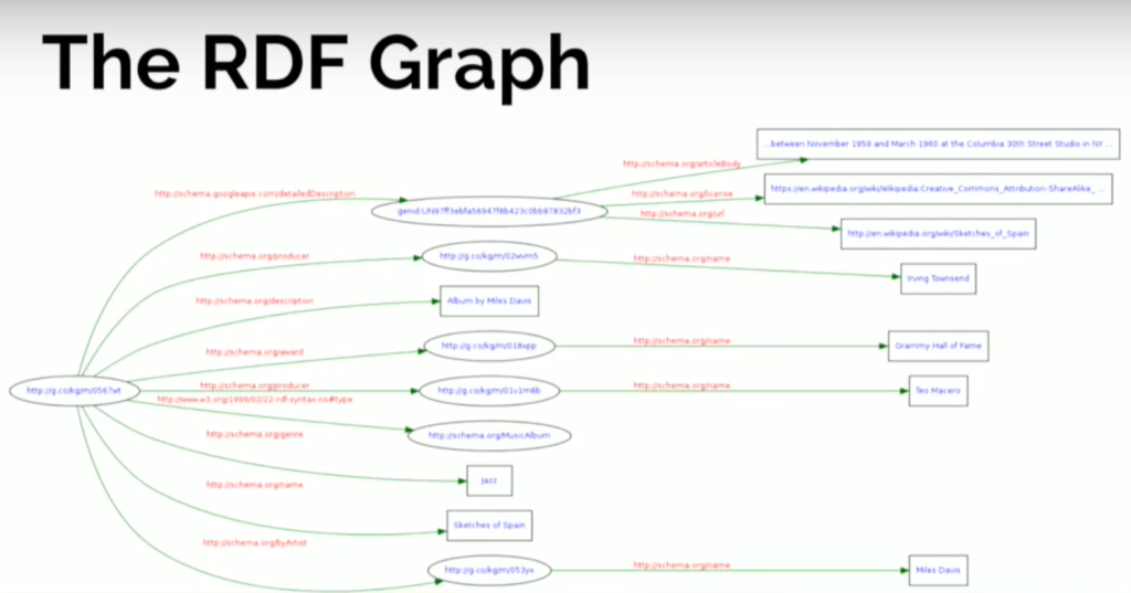 RDF example graph
